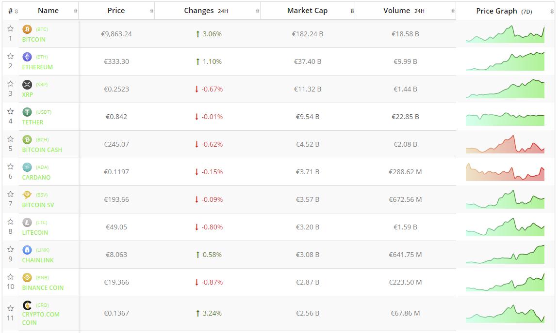 Crypto-analyse 5 augustus: Bitcoin leidt cryptomarkt met krachtige groei. Live koersen vastgelegd om 12.25 uur.
