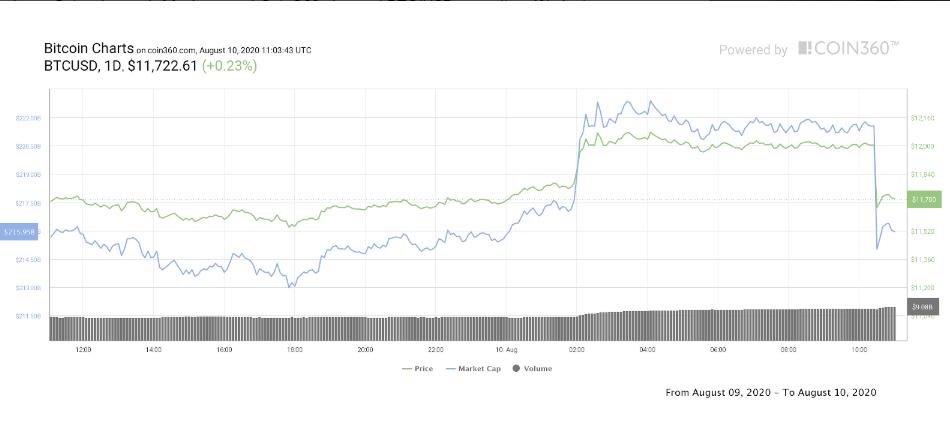 Bitcoin herstelt na flash crash