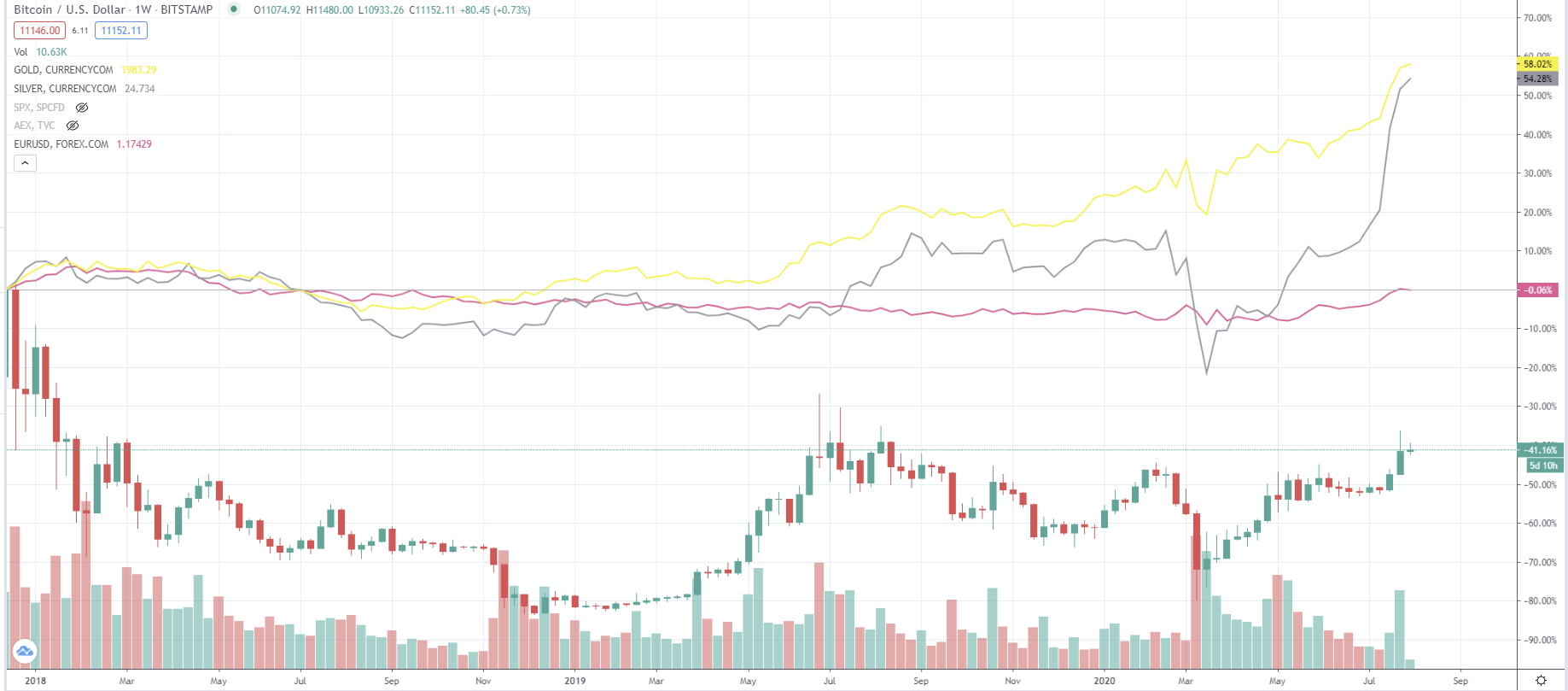 اتجاه السعر - البيتكوين - الذهب - الفضة - العملة