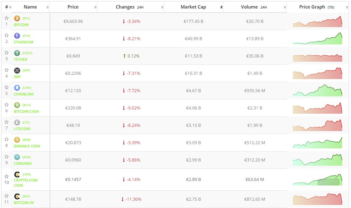Crypto-analyse 3 september: Bitcoin en cryptomarkt in het rood na Bithumb-nieuws. Live koersen vastgelegd om 12.20 uur.