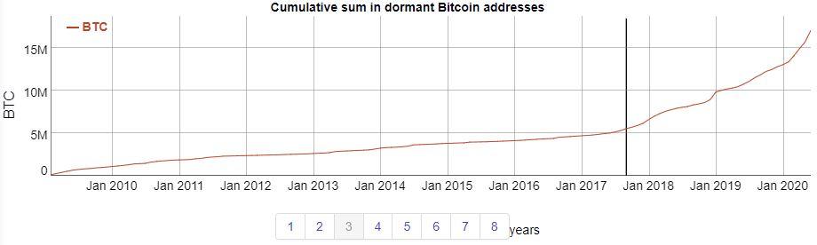 slapende bitcoin adressen